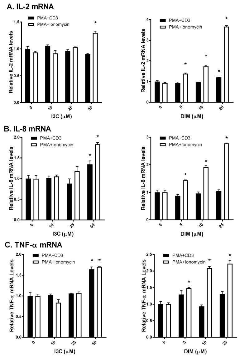 Effects of I3C, DIM on Interleukin-2 (IL-2), Interleukin-8 (IL-8) and Tumor Necrosis Factor-α (TNF-α) mRNA levels in Jurkat cells. Jurkat cells were treated with 10, 25 or 50 μM of I3C or 5, 10 or 25 μM of DIM for 48 h and then stimulated with phorbol-12-myristate-13-acetate (PMA) + anti-cluster of differentiation 3 (CD3) antibody or PMA + ionomycin for 6 h. Genes expression determinations of: ( A ) IL-2; ( B ) IL-8; and ( C ) TNF-α were analyzed using real time polymerase chain reaction (RT-PCR). Results expressed as mean ± SD ( n = 3) from three independent experiments. * indicates significantly different from control at p