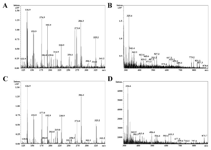Mass Spectrometry results. MALDI-TOF mass spectra of compounds from Allium ursinum leaf liophylisate (WGLL) extracts, using 2,5-Dihydroxybenzoic acid (DHB) matrix. ( A , B ) Compounds previously separated by C18 column; ( A ) Compounds with relatively low molecular weight; B: compounds with higher molecular weight; ( C , D ) components of WGLL extract, previously separated by silica S100 column; ( C ) Compounds with relatively low molecular weight; ( D ) Compounds with higher molecular weight.