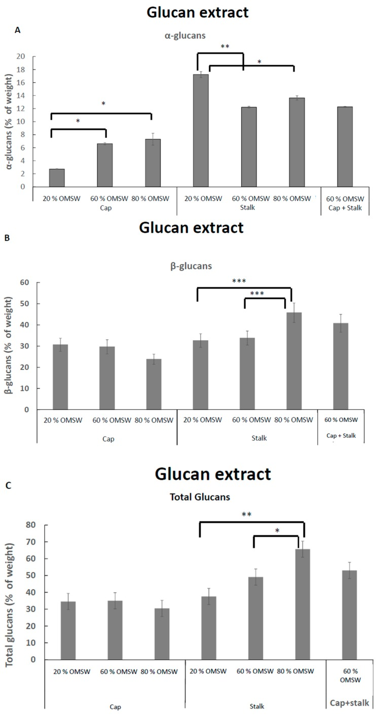 α ( A ), β ( B ), and total ( C ) <t>glucan</t> concentrations in glucan extracts prepared from caps and stalks from Pleurotus eryngii mushrooms cultivated in various relative amounts of eucalyptus sawdust and OMSW. * p