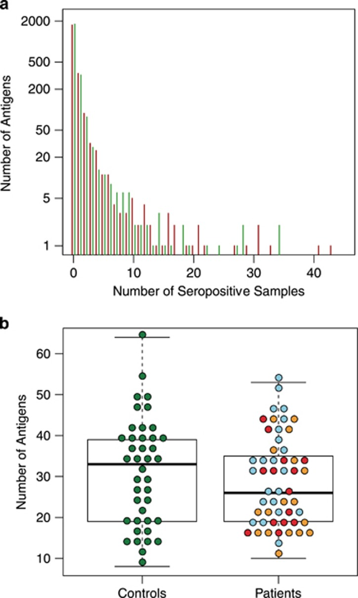( a ) General levels of seroreactivity in plasma samples from patients with first-episode psychosis (red bars) and non-psychotic controls (green bars). Results from the untargeted screening with planar microarray assays are shown. The majority of the reactive protein fragments (out of the 2304) were targets for seroreactivity in very few individuals (upper left), whereas a few protein fragments were seropositive in a majority of the samples. ( b ) Distribution of the number of reactive antigens in plasma samples from patients with first-episode psychosis versus non-psychotic controls. Results from the untargeted screening with planar microarray assays are shown. Red dots depict values for patients who subsequently were diagnosed with schizophrenia; yellow dots depict values for patients who developed delusional disorder, schizoaffective disorder, bipolar disorder or unspecified nonorganic psychosis; and blue dots depict values for patients who achieved complete remission.