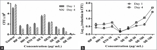 Anti-tubercular activity of thiosulfinate-derivative rich extract of garlic in comparison to standard drugs in 106 cells/well of RAW 264.7 macrophage cells infected with Mycobacterium tuberculosis H37Rv (5 × 106 colony forming unit/well). The results are expressed as mean ± standard deviation of three sets of experiments. After 1 and 4 days of incubation, the cells were lysed using 0.06% sodium dodecyl sulfate and plated on <t>Middlebrook</t> <t>7H11</t> agar plates after dilution in 1:10 ratio. (a) Number of colony forming units after 1 and 4 days treatment with extract and standard drugs. (b) log 10 (reduction in colony forming units) after 1 and 4 days treatment with standard drugs