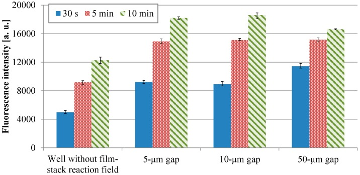 Fluorescence intensities of IgA ELISA in relation to HRP-IgA incubation time for wells without and with the film-stack reactions with the micro-pillars array having different dimensions. The trial number of experiments is three. Error bars are the maximum and minimum intensities.