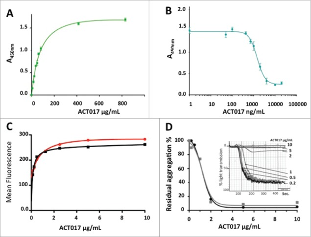 Functional characterization of ACT017 in vitro. (A) Isotherm binding curve of ACT017 to immobilized GPVI-Fc. (B) Inhibition of GPVI-Fc binding to immobilized collagen by increasing concentrations of ACT017. (C) In vitro binding of ACT017 conjugated to Alexa488 to human platelets analyzed by flow cytometry (red: whole blood; black: PRP). (D) Typical residual platelet aggregation as the ratio of the response in the presence of ACT017 to the response without ACT017 as a function of ACT017 concentration (Black: residual intensity, Gray: residual velocity). The insert shows a typical aggregation curve obtained after pre-incubation of human PRP with increasing concentrations of ACT017 (0–10 μg/mL).