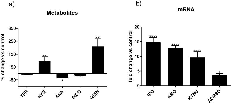 IL-1β modulates the production of metabolites and enzymes of the kynurenine pathway. Treatment with IL-1β affected the kynurenine pathway by (a) increasing levels of kynurenine and quinolinic acid and decreasing levels of anthranilic acid released into the supernatant, and (b) up-regulating the expression of IDO, KMO, KYNU and ACMSD; * p