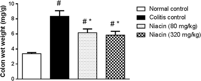 Effect of niacin on colon wet weight in rats with iodoacetamide-induced colitis. Data are expressed as means ± SEM of 8 animals. # P ≤ 0.05 vs. normal control, * P ≤ 0.05 vs. colitis control.
