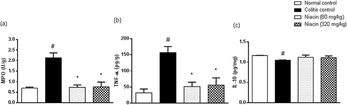 Effect of niacin on inflammatory and anti-inflammatory parameters in colonic tissues of rats with iodoacetamide-induced colitis. ( a ) Myeloperoxidase (MPO) activity, ( b ) tumour necrosis factor (TNF)-α levels, ( c ) IL-10 levels. Data are expressed as means ± SEM of 8 animals. # P ≤ 0.05 vs. normal control, * P ≤ 0.05 vs. colitis control.
