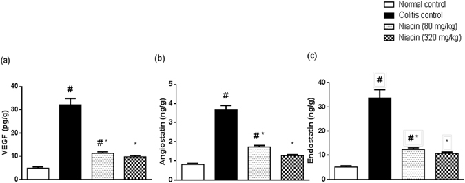 Effect of niacin on proangiogenic and antiangiogenic factors in colonic tissues of rats with iodoacetamide-induced colitis. (a) Vascular endothelial growth factor (VEGF), (b) angiostatin, (c) endostatin. Data are expressed as means ± SEM of 8 animals. # P ≤ 0.05 vs. normal control, * P ≤ 0.05 vs. colitis control.