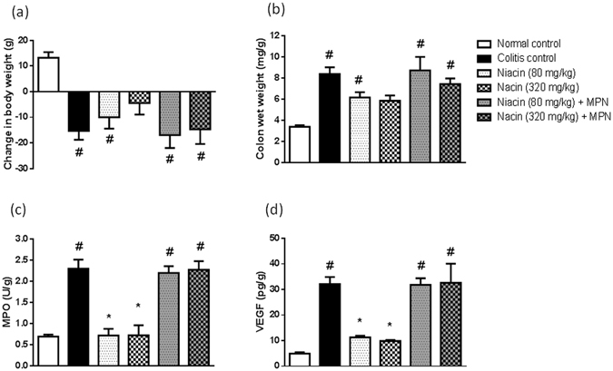 Role of GPR109A in the protective effect of niacin against iodoacetamide-induced colitis in rats. ( a ) increase in body weight of animals measured from the time of induction of colitis until sacrifice, (b ) colon wet weight, ( c ) Myeloperoxidase (MPO) activity, ( d ) vascular endothelial growth factor (VEGF). Data are expressed as means ± SEM of 5 animals. # P ≤ 0.05 vs. normal control, * P ≤ 0.05 vs. colitis control.