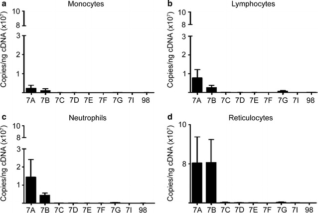 Let - 7a and let - 7b are predominant miRNAs among the let - 7 family members in peripheral blood cells. Levels of mature let - 7 miRNAs in a monocytes (n = 4), b lymphocytes (n = 4), c neutrophils (n = 4) and d reticulocytes (n = 5). Samples were analyzed by RT-qPCR quantitation of copy number per nanogram of complementary DNA (cDNA) (copies/ng cDNA). Mean value ± SD of independent donors for each condition