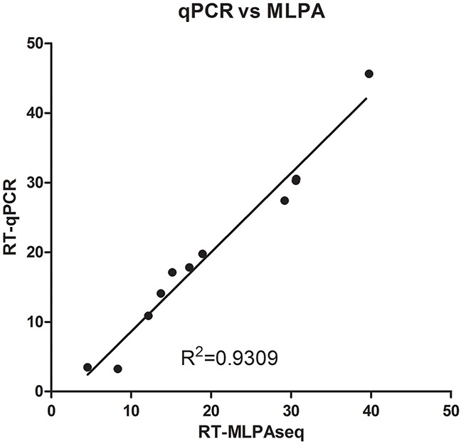 Recurrence scores of 11 breast cancer patients calculated by RT-qPCR and RT-MLPSeq methods RNA from FFPE sections of 11 breast cancer patients were extracted and reverse-transcribed into cDNA. Then cDNA from the same patients were separated to determine the relative expression levels of 21 gene by RT-qPCR and MLPSeq. Recurrence scores were finally calculated according to the algorithm presented by Paik et al.