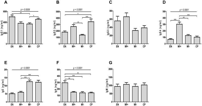 Preferential expression of IgG4 in Mf+. Plasma samples from EN (n = 14) and LF infected Mf+ (n = 14), Mf-(n = 14) and CP (n = 14) patients were diluted and analyzed for the expression of IgG1 (A), IgG2 (B), IgG3 (C), IgG4 (D), IgE (E), IgA (F) and IgM (G) using Luminex-based immunoassay. Bars depict the plasmatic antibody expressions as mean ± SEM. Statistical comparison was based on Kruskal-Wallis one-way ANOVA followed by Dunn post-hoc test. The indicated p-values refer to the significance level among all groups and asterisks indicate the level of significance, determined by Dunn's multiple comparisons test; *: p