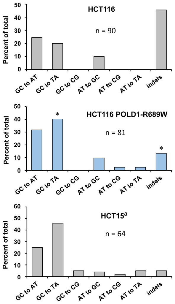 Expression of <t>POLD1-R689W</t> alters the specificity of spontaneous mutagenesis in HCT116 cells making it resemble the mutational specificity of HCT15. The diagrams show the HPRT1 mutation spectra of HCT116, HCT116 POLD1-R689W and HCT15 cell lines. The number of independent HPRT1 mutants analyzed (n) is indicated for each spectrum. Data for HCT116 POLD1-R689W and HCT116 are from Table 2 , and data for HCT15 is from reference 25 . Asterisks indicate statistically significant differences in the proportion of indels and GC→TA transversions between HCT116 and HCT116 POLD1-R689W spectra (p=0.000005 for indels and p=0.0043 for GC→TA transversions, Fisher's exact text). No significant differences were observed between HCT116 POLD1-R689W and HCT15 spectra.