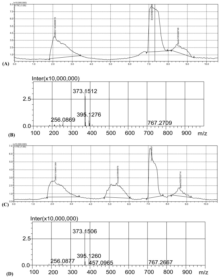 LCMS-IT-TOF chromatogram and spectra of the compound 18. A: The LC-MS chromatogram of compound 18 before incubation with E. coli O157:H7. B: The positive ionisation HR-MS spectra of compound 18 before incubation with E. coli O157:H7. C:The LC-MS chromatogram of Escherichia coli O157:H7inocula with compound 18 after incubation. D: The positive ionisation HR-MS spectra of E. coli O157:H7 inocula with compound 18 after incubation.