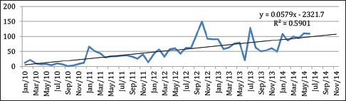 Trend of patient attendance, by month, for data from Jan 2010, to Jun 2014. The trend line is a linear plotted using a linear regression based forecast using Microsoft Excel, the equation for which is given in the figure. y axis: Number of patients