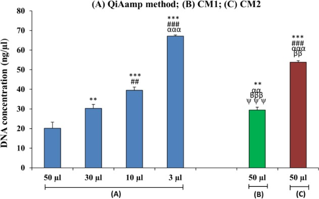 Bar diagram showing a comparison of DNA concentrations isolated from the maternal plasma of iso-immunized women using different isolation procedures. (n=30). (*=50 μL QIAamp method) (#= 30 μL QIAamp method) (α= 10 μL QIAamp method) (β= 3 μL of QIAamp method) (ψ=50 μL CM1); **p