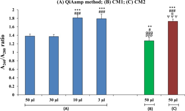 Bar diagram showing a comparison of the quality of DNA isolated from the maternal plasma of iso-immunized women using different isolation procedures. (n=30). (*=50 μL QIAamp method) (#= 30 μL QIAamp method) (α= 10 μL QIAamp method) (β= 3 μL of QIAamp method) (ψ=50 μL CM1); **p
