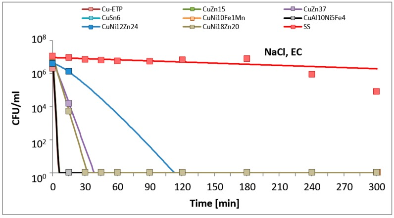 Escherichia coli (EC) suspension density (CFU/mL) reduction on tested metallic materials, in the variant of the experiment simulating lack of organic contamination.