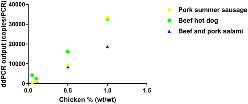 An example showing the effect of sample matrix on <t>ddPCR</t> output <t>(copies/PCR).</t> A cooked chicken sample was spiked in pork summer sausage, beef hot dog or beef and pork salami matrices.
