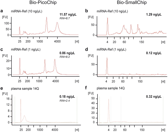 Electropherograms obtained with the Bioanalyzer 2100 in miRNA-Ref and plasma samples. Examples of the profiles obtained from a miRNA-Ref sample at 10 ng/μL ( a , Bio-PicoChip; ( b ), Bio-SmallChip), a miRNA-Ref sample at 1 ng/μL ( c , Bio-PicoChip; ( d ), Bio-SmallChip), and a plasma sample ( e , Bio-PicoChip; ( f ), Bio-SmallChip). The 10 ng/µL miRNA-Ref sample ( a ) was diluted to fit the detection range of the Bio-PicoChip (0.05–5 ng/µL) and the final concentration was calculated by applying the dilution factor to the value obtained by the Bioanalyzer. In the miRNA-Ref samples ( a – d ), the overall profile is consistent with the presence of ribosomic RNA enriched with small RNAs, whereas in plasma samples ( e , f ) only small RNAs, but no long RNAs, are present. All electropherograms include the corresponding quantification (in bold) and the RNA integrity number (RIN) number (in italics) obtained with the Bio-PicoChip ( a , c , e ) or just the quantification (in bold) with the Bio-SmallChip ( b , d , f ).