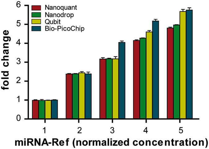 Quantification of miRNA-Ref samples at different normalized concentrations assessed by Nanoquant, Nanodrop, Qubit and Bio-PicoChip. Evaluation of the performance of the four quantification techniques in a series of five increasing miRNA-Ref concentrations prepared from the 10 ng/μL working solution. Data on the X axis are normalized to the lowest concentration (data in Supplementary Table S1 ). Values for all four platforms increased proportionally with increasing concentrations.