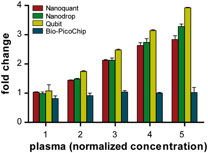 Quantification of plasma samples at different normalized concentrations assessed by Nanoquant, Nanodrop, Qubit and Bio-PicoChip. Evaluation of the performance of the four quantification techniques in a series of five increasing concentrations prepared from the pooled plasma. Data on the X axis are normalized to the lowest concentration (data in Supplementary Table S3 ). Bio-PicoChip results showed high variability and did not increase proportionally with increasing concentrations.
