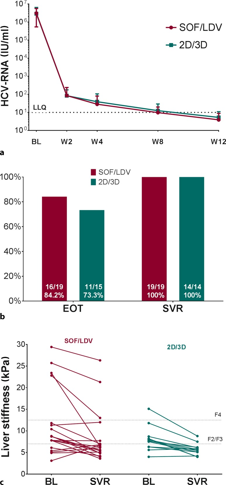 Treatment response. a Viral kinetics of HCV-RNA at baseline and during therapy (weeks 2 to 12) are shown as mean ± standard error of the mean at the respective time points for SOF/LDV and 2D/3D, respectively. b Proportion of patients with end of treatment negativity and SVR after cessation of therapy are shown for SOF/LDV and 2D/3D, respectively. c Changes in liver stiffness from baseline to follow-up (evaluated at SVR) are depicted for SOF/LDV and for 2D/3D patients, respectively. SOF sofosbuvir, LDV ledipasvir, 2D ritonavir boosted ombitasvir/paritaprevir, 3D ritonavir boosted ombitasvir/paritaprevir/dasabuvir, BL baseline, W treatment week, EOT end of treatment, SVR sustained virologic response, TND target not detectable