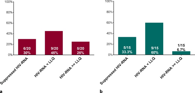 HIV suppression during anti-HCV therapy. Proportion of patients with continuous complete suppression of HIV-RNA during anti-HCV treatment, or with detectable but not quantifiable HIV-RNA levels