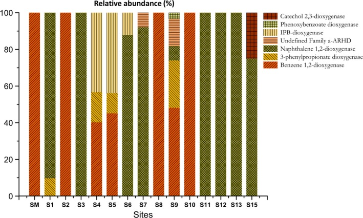 Relative abundance of ARHD sequences in each site based on the functional classification against the NCBI RefSeq database by BLAST