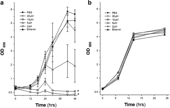 Bacterial growth kinetics of P. gingivalis ( a ) and F. nucleatum ( b ) during 48 h and 24 h incubation, respectively. Six experimental groups were compared for each bacterial strain: two control groups (Neem-free bacterial suspensions, containing ethanol or PBS), and six Neem leaf extract groups with increasing concentrations, expressed as Gallic Acid Equivalent (GAE). n = 6 for each experimental group. * P