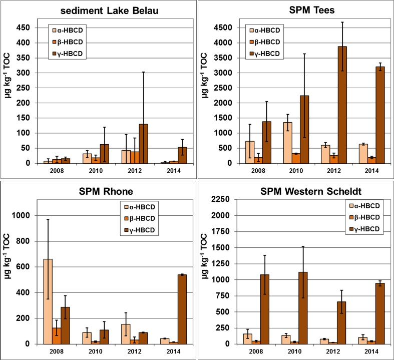 Concentrations of α-, β-, and γ-HBCD in sediment from Lake Belau and SPM from sites at the rivers Tees, Rhône, and Western Scheldt (organic carbon-normalized data; μg kg −1 TOC). The standard deviations are derived from replicate analyses of the same annual pool sample ( n = 2–6; measure of analytical reproducibility) or four 3-month samples for Tees 2008 and Rhône 2010 (measure of seasonal variability)
