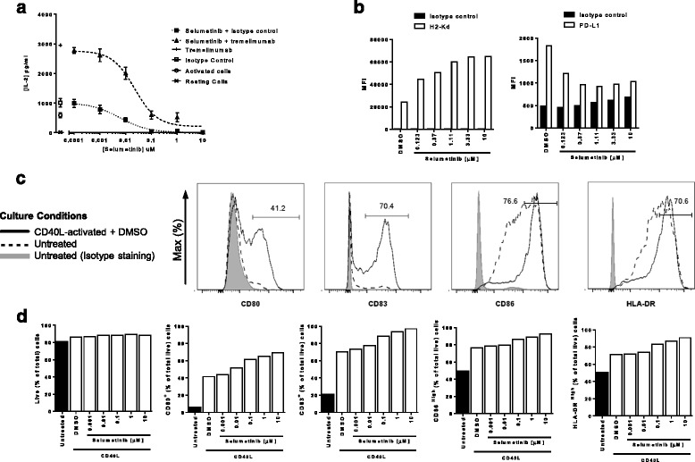 Selumetinib alters the phenotype of antigen presenting cells and suppresses T-cell activation in vitro. a Human PBMCs stimulated with SEA, anti-CD3 antibody and either 30 μg/ml of tremelimumab or isotype control, were incubated with increasing concentrations of selumetinib for 72 h. Levels of IL-2 in supernatants were determined by immuno-assay. Data presented as mean (± SEM) of triplicates. b Flow cytometry analysis of mouse CT26 tumor cells following 48 h treatment with selumetinib or DMSO vehicle control and stained for H2-Kd and PD-L1. c Flow cytometry analysis of human monocyte-derived dendritic cells after 8 days in culture with GM-CSF and IL-4. Cells were either untreated or activated with CD40L and treated with selumetinib or DMSO vehicle control for the last 48 h of culture. Histograms for staining with specific antibodies for mDCs activated with CD40L and treated with DMSO vehicle (solid line); or mDCs left untreated (dashed line); and isotype control staining of untreated mDCs (filled). Percentage of gated cells are shown in histograms for the CD40L-activated + DMSO condition. d The percentages of CD80 + , CD83 + , CD86 high and HLA-DR high cells of total live cells, and frequency of live cells out of total cells are shown. Plotted data are single measurements