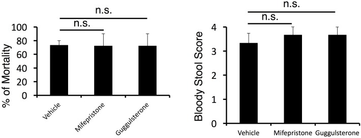 The mortality was not affected by corticosteroid receptor antagonist treatment in cytokine-microinjected mice under stress condition. Bloody stool scores and percentages of mortality in mice under stress condition 2 days after direct microinjection of IL-6 and IL-17A at the specific vessels of boundary area of third-ventricle, thalamus, and dentate-gyrus (see Figure 4G) with or without corticosteroid receptor antagonist (mifepristone and guggulsterone) treatment. Mean scores ± SEM are shown. Statistical significance was determined by ANOVA tests. (n.s.: not significant). Experiments were performed at least three times; representative data are shown. DOI: http://dx.doi.org/10.7554/eLife.25517.005