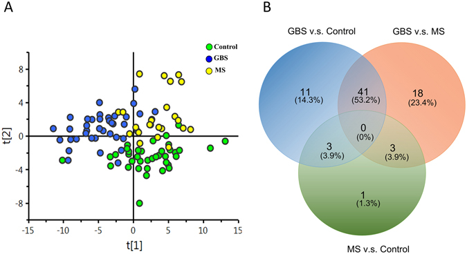 Targeted metabolomics profiles in the GBS patients, the multiple sclerosis (MS) patients, and the healthy controls (control). Extracted plasma from GBS patients (n = 38), MS patients (n = 22) and healthy controls (n = 40) were analyzed by LC-MS/MS and FIA-MS/MS in <t>electrospray</t> positive and negative ion mode. ( A ) The orthogonal partial least squares discriminant analysis (OPLS-DA) demonstrates a clear separation of metabolites between GBS, MS, and control cases (R2 = 0.503, Q2 = 0.338). ( B ) A Venn diagram was used to visualize the number of extremely different metabolites (p
