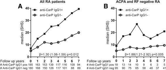 Anti-CarP IgG1 is associated with more severe radiological progression. The extent and rate of joint destruction was analysed in all rheumatoid arthritis ( RA ) patients or separately for anti-citrullinated protein antibody ( ACPA )-negative and ACPA-positive RA and within the ACPA-negative RA patients also separately for rheumatoid factor (RF) negative and positive. The severity of joint damage is depicted as median Sharp-van der Heijde score ( SHS ) on the y axis and the follow-up years on the x axis for anti-carbamylated protein ( anti-CarP ) antibody immunoglobulin ( Ig )G1-positive and -negative patients in all RA patients analysed ( a ) and for ACPA- and RF-negative RA patients ( b ). β and p values are derived from the analysis model as described in the Methods and Results sections