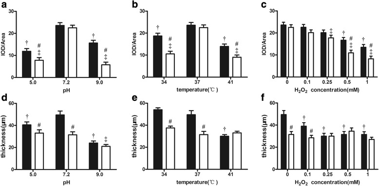 Comparison of the mean thickness ( a, b and c ) and fluorescence density ( d, e and f ) of biofilms between the P. gingivalis W83 (■) and ΔPG0352 (□) strains cultured under stressful conditions. † for P. gingivalis W83, the difference is significant between normal and stressful conditions, P