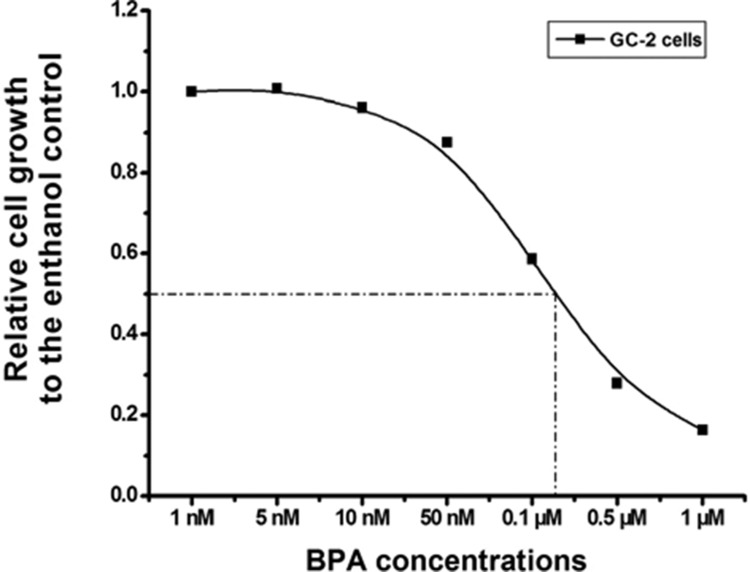 Dose-dependent inhibition of GC-2 cells growth induced by BPA GC-2 cells planted in 96-well plate were treated with 1 nM-1 μM BPA for 96 h, and control cells were treated with ethanol. Cell growth relative to that of the control was plotted against the concentrations of BPA using sigmoid curve fitting and IC 50 was determined. Here, BPA induced a dose-dependent inhibition of growth in CC-2 cells and 0.1 μM was closer to IC 50 .