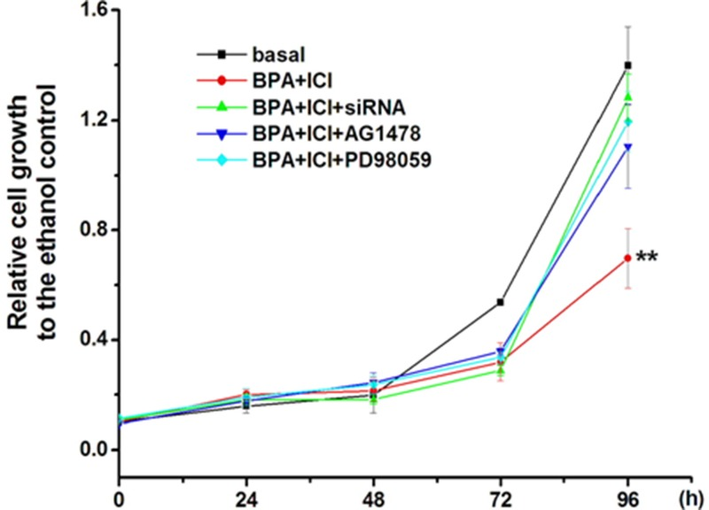 Inhibition of GC-2 cell proliferation by BPA went though EGFR-MAPK pathway mediated by GPR30 GC-2 cells were planted in 96-well plates with a density of 2,000 per well. Incubated with 0.1 μM BPA and examined the cell activity every 24 h using MTT assay. After 72 h treatment, the account of cells number was less compare to the basal, and 96 h later, this number disparity was more apparent ( P