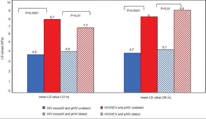 Liver stiffness values in HIV-monoinfected patients and in HIV/HCV patients according to plasma HIV RNA detectability or undetectability in the 12 months or 36 months before transient elastography LS, liver stiffness; kPa, kilopascal; pHIV, plasma HIV RNA; m, months .