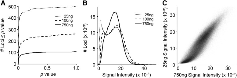 Signal detection attributes of array loci using different starting quantities (25, 100, and 750 ng) of Jurkat cell genomic DNA (gDNA). (A) The cumulative distributions of detection p -values for the subset of array loci with p > 5 × 10 −6 . (B) The distributions of raw signal intensities for 483,280 array positions present at all starting DNA concentrations. (C) Pair-wise comparison of the signal intensities in the 25 and 750 ng samples of the loci depicted in (B) .