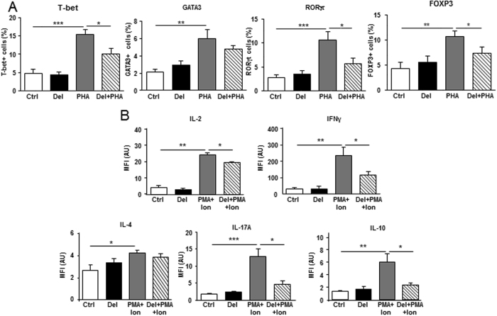Effect of delphinidin on the differentiation of T lymphocytes from healthy subjects. ( A ) Cells were stimulated for 24 h with 10 −2 g/L of delphinidin (Del), 5 µg/mL of PHA or both and stained for T-bet, GATA3, RORγt and FOXP3 transcription factors. Histograms show the percentage of positive cells for T-bet, GATA3, RORγt and FOXP3 expressions. Data are the mean ± SEM ( n = 7). ( B ) T cells were stimulated for 5 h with 10 −2 g/L of delphinidin (Del), 50 ng/mL phorbol-12-myristate-13-acetate (PMA) plus 1 µg/mL ionomycin (Ion) or both, in the presence of 5 µg/mL brefeldin A (BFA) for the last 3 h of culture and stained for IL-2, IFNγ, IL-4, IL-17A and IL-10 cytokines. Histograms show the MFI of positive cells for IL-2, IFNγ, IL-4, IL-17A, and IL-10, respectively. Data are the mean ± SEM ( n = 7). * P