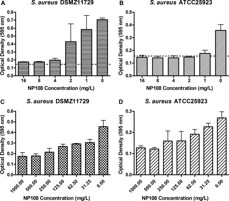 Effect of NP108 on prevention of biofilm formation by S. aureus DSMZ11729 (A) and S. aureus ATCC 25923 (B) under low-nutrient conditions simulating the anterior nares. Exponentially growing S. aureus isolates were diluted to the 0.5 McFarland standard in 0.1× TSB supplemented with 0.05% (wt/vol) glucose, 0.3% (wt/vol) NaCl, and 0 to 16 mg/liter NP108. Biofilms were allowed to establish statically for 96 h at 37°C before biomass formation was assessed by the crystal violet method. Data sets represent the means from triplicate experiments and error bars represent the standard errors of the means. Dotted lines represent the limit of detection. Effect of NP108 on established biofilms of S. aureus DSMZ11729 (C) and S. aureus ATCC 25923 (D) under low-nutrient conditions simulating the anterior nares. S. aureus biofilms were prepared in 0.1× TSB supplemented with 0.05% (wt/vol) glucose and 0.3% (wt/vol) NaCl and allowed to establish statically for 96 h at 37°C. Subsequently, biofilms were treated with different concentrations of NP108 in 0.1× TSB supplemented with 0.05% (wt/vol) glucose and 0.3% (wt/vol) NaCl for a further 24 h at 37°C before biofilm biomass eradication was assessed by the crystal violet method. Data points represent the mean optical densities (at 595 nm) from single experiments and error bars represent the standard errors of the means.