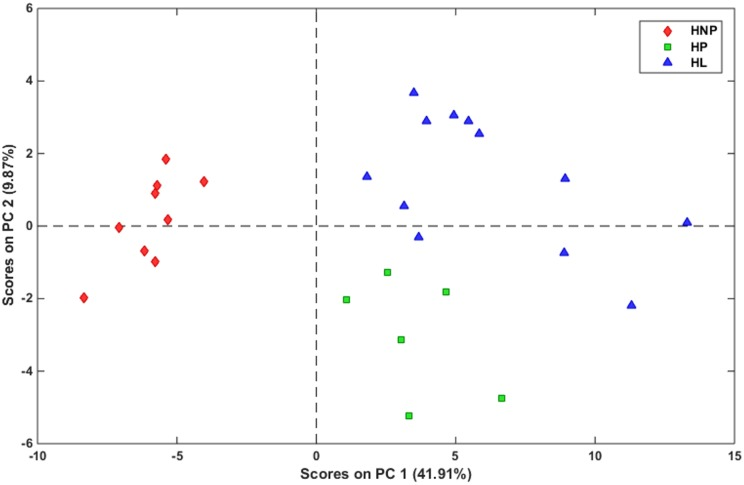 RPCA score plot of 28 earwax samples from Santa Inês sheep using 111 metabolite signals analyzed by HS-GC/MS, HPLC-MS/MS, and ICP-OES: a) Healthy non-pregnant ewes (HNP) (♦), b) Healthy pregnant ewes (HP) (■), and c) Healthy lactating ewes (HL) (▲).
