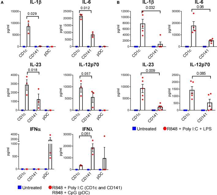 Cytokine production by optimally activated dendritic cells (DC) subsets. (A) Cytokine production by CD1c + DC and CD141 + DC untreated or activated with R848 + poly I:C, and plasmacytoid DC activated with R848 + CpG. (B) Cytokine production by CD1c + DC and CD141 + DC after activation with combined R848, poly I:C, and LPS. Data points are individual donors with mean ± SEM shown. Cytokine levels are expressed as picogram per milliliter per 5 × 10 4 cells. p values are shown.