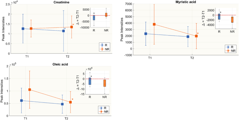 Untargeted metabolomics. Metabolites whose change in peak intensity from T1 to T2 in the two groups is statistically significant. Box-plots in the top right corner show differences in metabolite peak intensity between T1 and T2 expressed as delta (Δ = T2 − T1). We did the Wilcoxon rank-sum test for the delta of the two groups and Wilcoxon signed rank between T1 and T2 in each group separately. Significant differences are marked with *(p-value