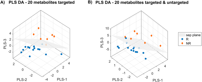 Three-dimensional PLS-DA score plots on 20 features for targeted metabolomics model (panel A) and for targeted and untargeted metabolomics model (panel B).