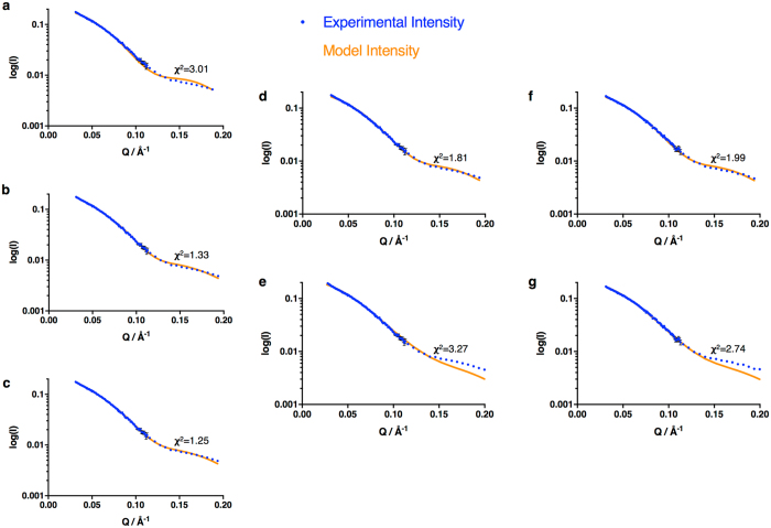 Analysis of SANS data in terms of multiple states. ( a – c ) Fits to the scattering curve for CPR reduced to the 2e − level with dithionite using one, two or three states (from a 10,000 conformation pool) respectively. ( d , e ) Fits to the scattering curve for CPR reduced to the 2e − level with dithionite using a two-state model; the extended state was represented by, ( d ) the model of Hamdane et al . 42 or, ( e ) the model of Huang et al . 37 ; in both cases the crystal structure was used as a model for the compact state. ( f , g ) Fits to the scattering curve for CPR reduced to the 2e − level with NADPH using a two-state model; the extended state was represented by ( f ) the model of Hamdane et al . 42 or ( g ) the model of Huang et al . 37 ; in both cases the crystal structure was used as a model for the compact state. In all cases the goodness-of-fit is indicated by the χ 2 value.