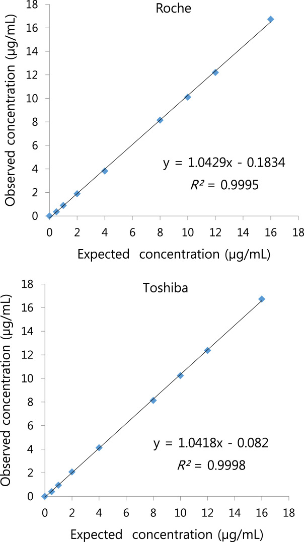 Linearity of voriconazole values of the ARK™ Voriconazole Assay measured on the Roche Modular P800 and Toshiba TBA-200FR analyzer.