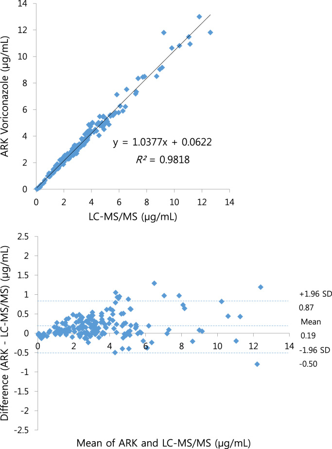 Linear regression plot and Bland-Altman plot showing the comparison of voriconazole values of the ARK™ Voriconazole Assay measured by <t>Toshiba</t> <t>TBA-200FR</t> and LC-MS/MS.