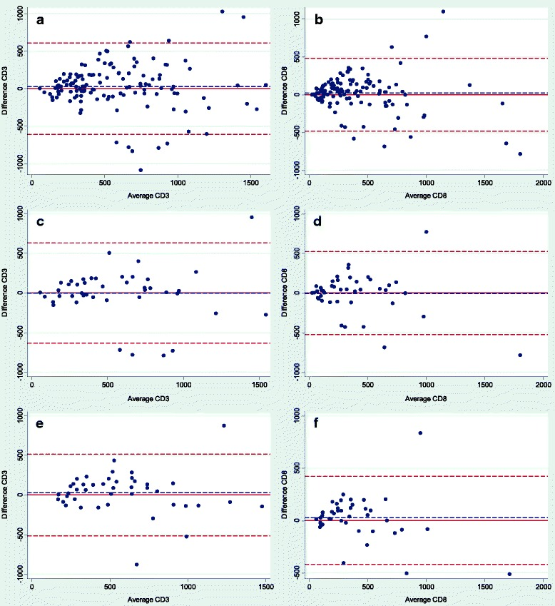 """Bland Altman plots showing the differences in densities of CD3+ and CD8+ tumor infiltrating lymphocytes for the central and invasive area measured by image analysis. The horizontal red line corresponds to zero difference, the blue dashed line shows mean and the dashed red lines show ±1.96 standard deviation. a and b ) Differences for densities of CD3+ and CD8+ tumor infiltrating lymphocytes (TILs) for all sections ( n = 129). c and d ) Differences for densities of CD3+ and CD8+ TILs for """"the deepest invasive sections"""" ( n = 43). e and f ) Differences for densities of CD3+ and CD8+ TILs per tumor, where density is calculated as an average of the densities obtained from each of the three sections from each tumor ( n = 43)"""
