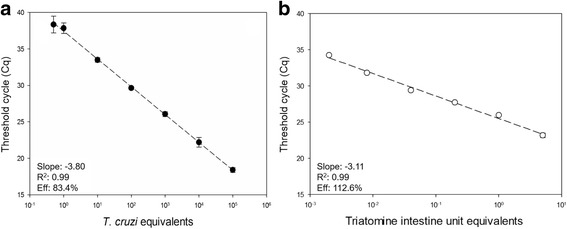 Reportable range for T. cruzi and triatomine intestine unit quantification by real-time qPCR. Multiplex Taq Man qPCR assays were carried out with serially diluted DNA extracted from reconstituted triatomine intestine samples containing T. cruzi epimastigotes, ranging from 10 5 to 0.5 T. cruzi equivalents ( a ) and 5 to 0.002 triatomine intestine unit equivalents ( b ). The slope, R 2 and amplification efficiency (Eff) are indicated in the chart